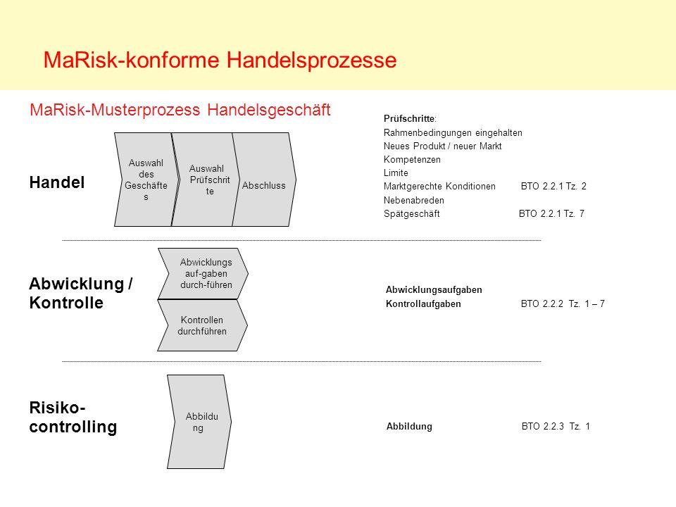 Auswahl des Geschäfte s Auswahl Prüfschrit te MaRisk-Musterprozess Handelsgeschäft MaRisk-konforme Handelsprozesse Abwicklungs auf-gaben durch-führen
