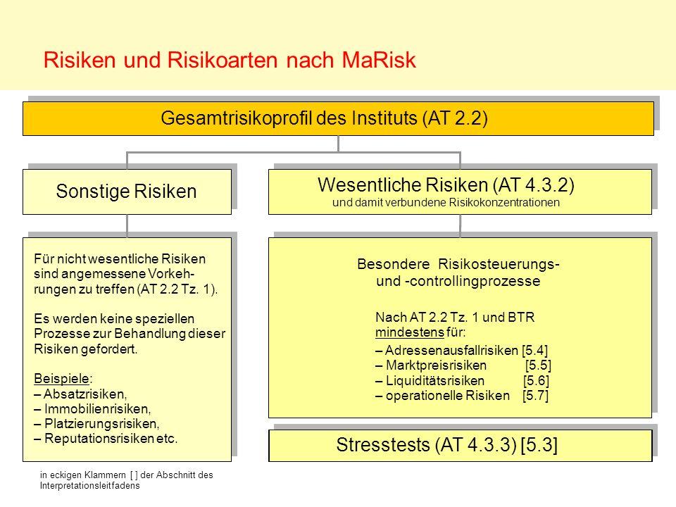 Risiken und Risikoarten nach MaRisk Gesamtrisikoprofil des Instituts (AT 2.2) Wesentliche Risiken (AT 4.3.2) und damit verbundene Risikokonzentratione