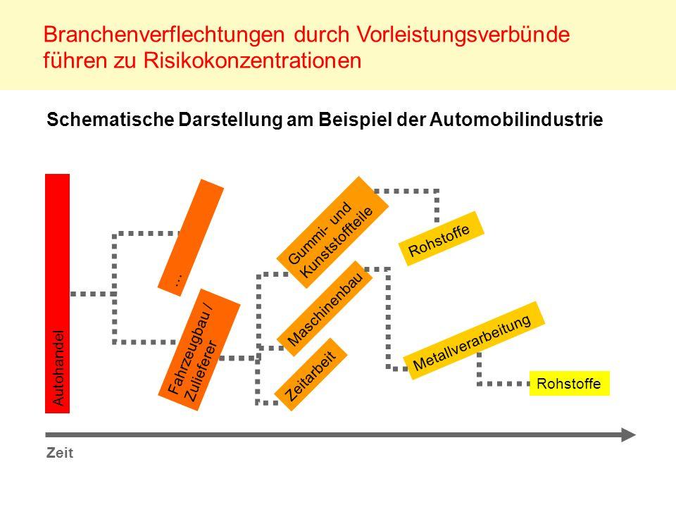 Branchenverflechtungen durch Vorleistungsverbünde führen zu Risikokonzentrationen Autohandel Maschinenbau Gummi- und Kunststoffteile Zeitarbeit Metall