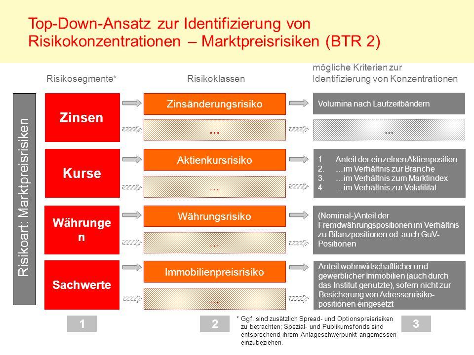 Zinsen Top-Down-Ansatz zur Identifizierung von Risikokonzentrationen – Marktpreisrisiken (BTR 2) Zinsänderungsrisiko Volumina nach Laufzeitbändern Ris