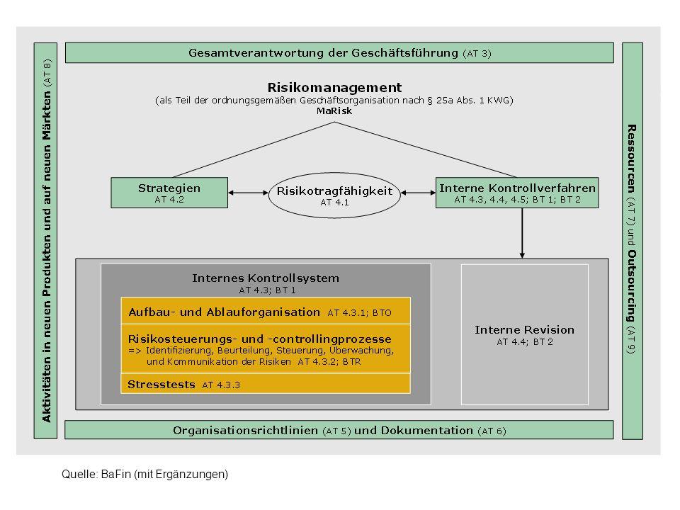 Rolle des Aufsichtsorgans unter den MaRisk Basel II Tz.