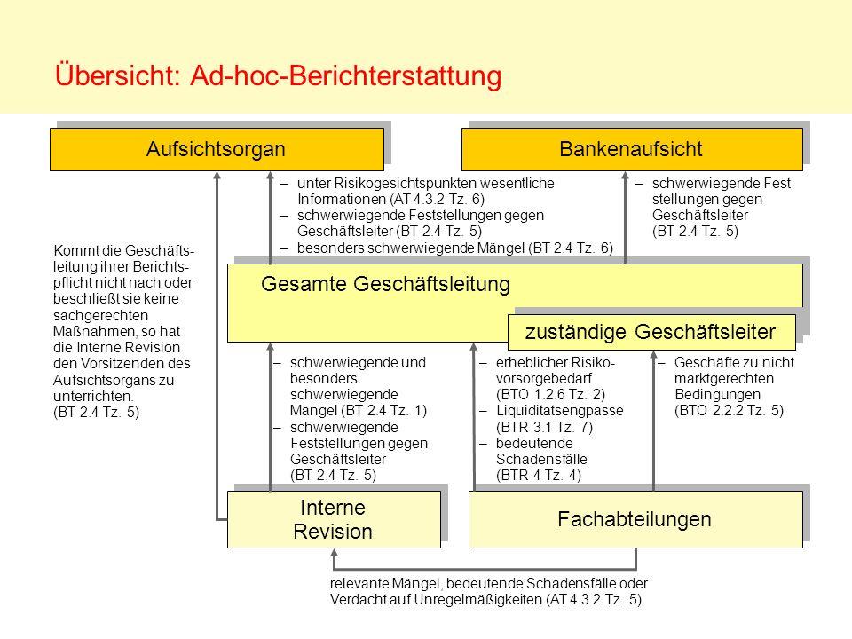 Übersicht: Ad-hoc-Berichterstattung Aufsichtsorgan Interne Revision Interne Revision Bankenaufsicht zuständige Geschäftsleiter Gesamte Geschäftsleitun