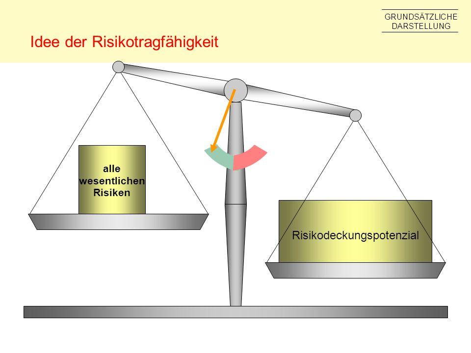 alle wesentlichen Risiken Risikodeckungspotenzial Idee der Risikotragfähigkeit GRUNDSÄTZLICHE DARSTELLUNG