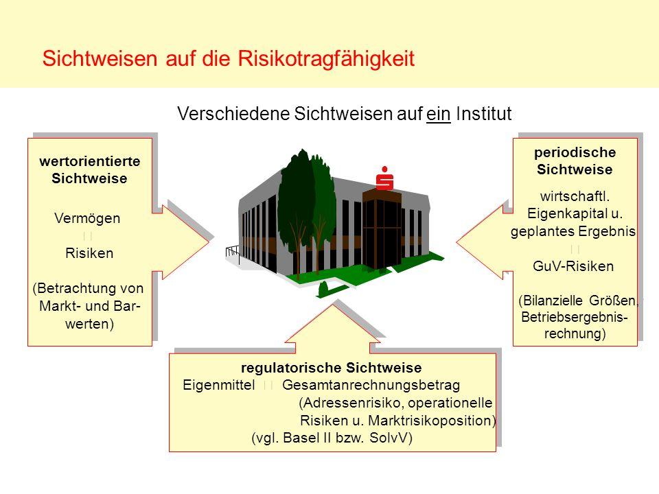 Sichtweisen auf die Risikotragfähigkeit regulatorische Sichtweise Eigenmittel Gesamtanrechnungsbetrag (Adressenrisiko, operationelle Risiken u. Marktr