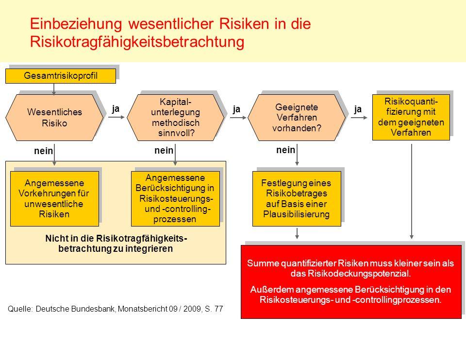 Einbeziehung wesentlicher Risiken in die Risikotragfähigkeitsbetrachtung Festlegung eines Risikobetrages auf Basis einer Plausibilisierung nein Risiko