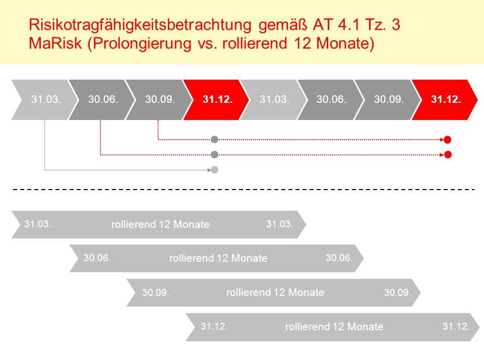 Risikotragfähigkeitsbetrachtung gemäß AT 4.1 Tz. 3 MaRisk (Prolongierung vs. rollierend 12 Monate) 31.12.30.09.30.06.31.03.31.12.30.09.30.06.31.03. ro