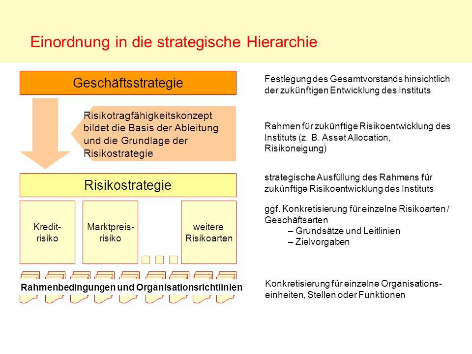 Einordnung in die strategische Hierarchie Geschäftsstrategie Risikostrategie Kredit- risiko Marktpreis- risiko weitere Risikoarten Festlegung des Gesa