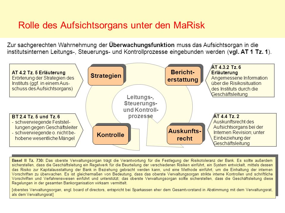 Rolle des Aufsichtsorgans unter den MaRisk Basel II Tz. 730: Das oberste Verwaltungsorgan trägt die Verantwortung für die Festlegung der Risikotoleran