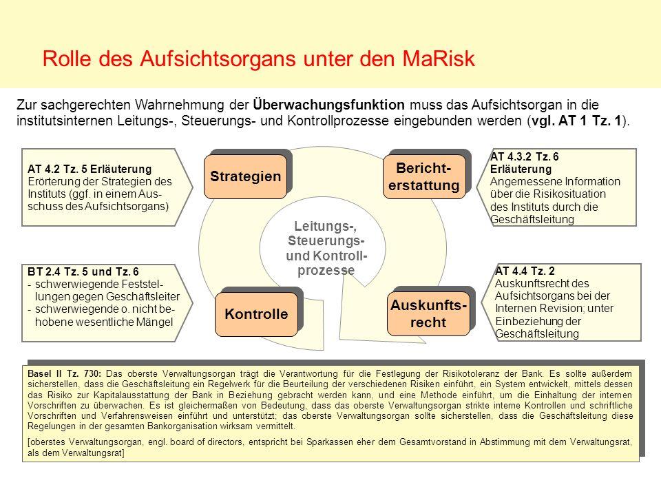 Risiken unter MaRisk Marktpreis- risiko Liquiditäts- risiko operat.