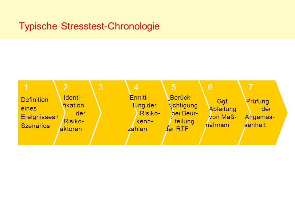 Typische Stresstest-Chronologie Identi- fikation der Risiko- faktoren Verände- rung der Risiko- parameter Ggf. Ableitung von Maß- nahmen Berück- sicht