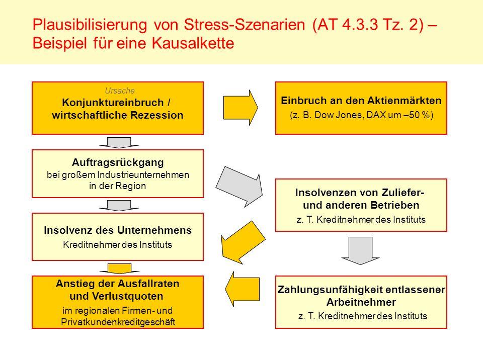 Plausibilisierung von Stress-Szenarien (AT 4.3.3 Tz. 2) – Beispiel für eine Kausalkette Konjunktureinbruch / wirtschaftliche Rezession Auftragsrückgan