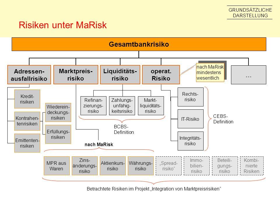 Risiken unter MaRisk Marktpreis- risiko Liquiditäts- risiko operat. Risiko Zins- änderungs- risiko Aktienkurs- risiko Währungs- risiko Spread- risiko.