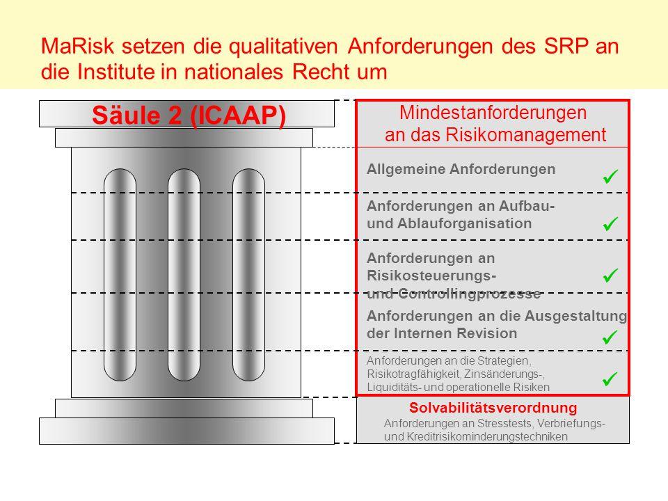 MaRisk setzen die qualitativen Anforderungen des SRP an die Institute in nationales Recht um Säule 2 (ICAAP) Mindestanforderungen an das Risikomanagem