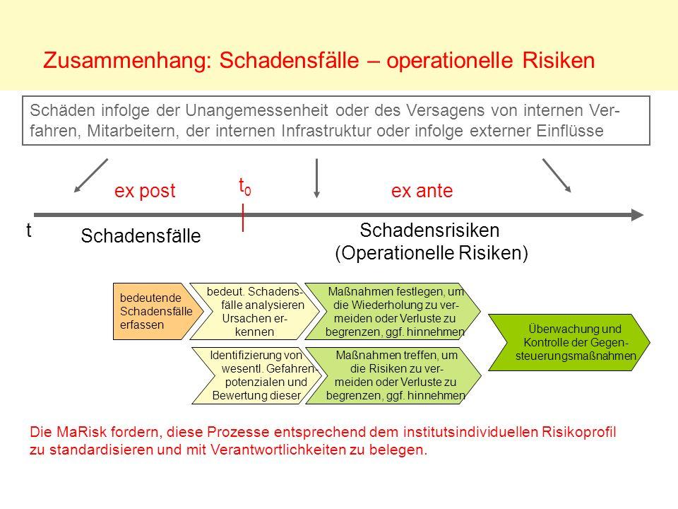 Zusammenhang: Schadensfälle – operationelle Risiken t0t0 Schäden infolge der Unangemessenheit oder des Versagens von internen Ver- fahren, Mitarbeiter