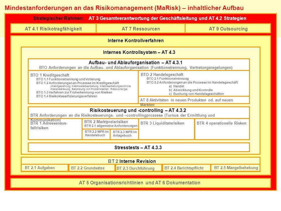 Mindestanforderungen an das Risikomanagement (MaRisk) – inhaltlicher Aufbau AT 4.1 RisikotragfähigkeitAT 7 RessourcenAT 9 Outsourcing Strategischer Ra