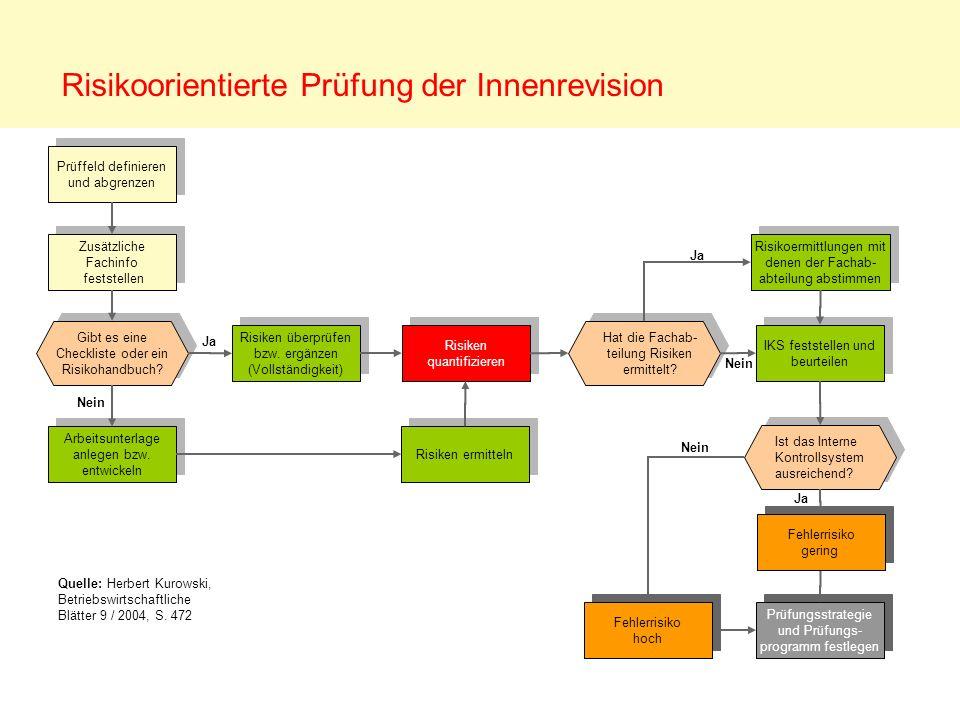 Risikoorientierte Prüfung der Innenrevision Quelle: Herbert Kurowski, Betriebswirtschaftliche Blätter 9 / 2004, S. 472 Gibt es eine Checkliste oder ei