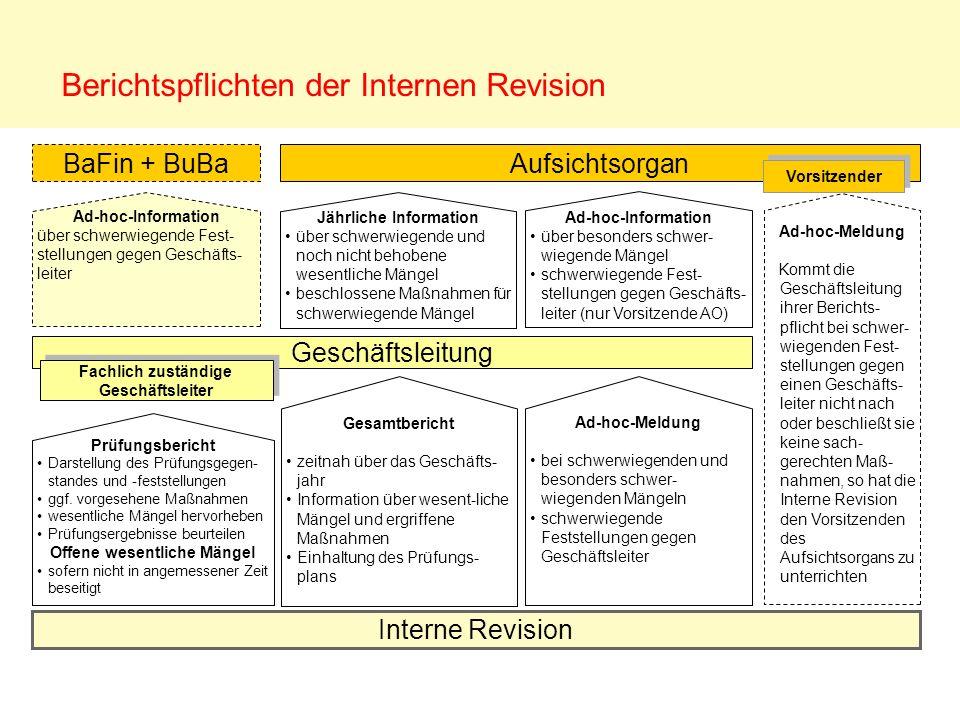 Berichtspflichten der Internen Revision Aufsichtsorgan Geschäftsleitung Interne Revision Prüfungsbericht Darstellung des Prüfungsgegen-standes und -fe