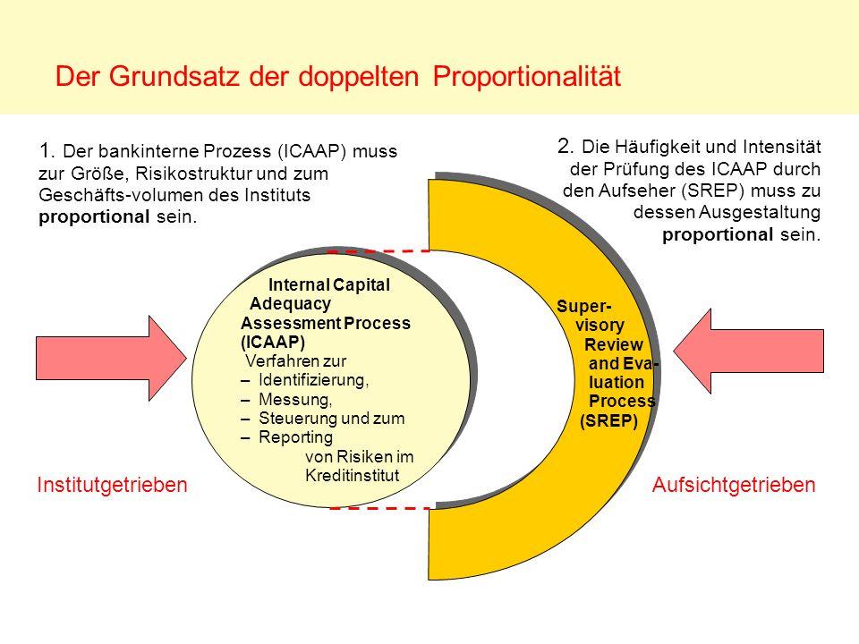 Der Grundsatz der doppelten Proportionalität Internal Capital Adequacy Assessment Process (ICAAP) Verfahren zur –Identifizierung, –Messung, –Steuerung