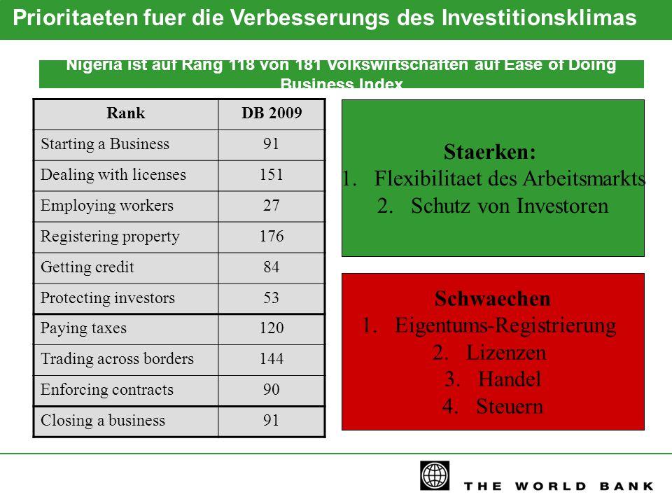 Nigeria ist auf Rang 118 von 181 Volkswirtschaften auf Ease of Doing Business Index RankDB 2009 Starting a Business91 Dealing with licenses151 Employi