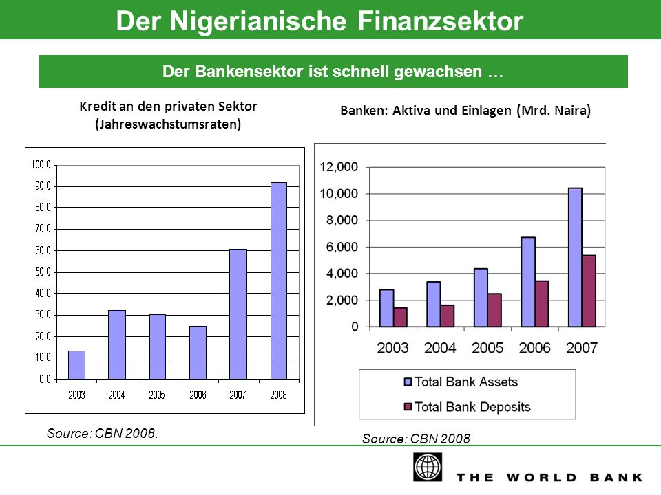 Banken: Aktiva und Einlagen (Mrd. Naira) Source: CBN 2008. Source: CBN 2008 Kredit an den privaten Sektor (Jahreswachstumsraten) Der Nigerianische Fin