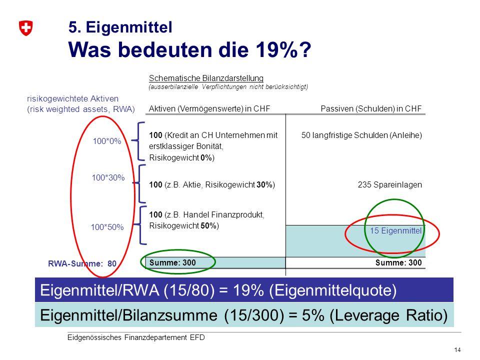 14 Eidgenössisches Finanzdepartement EFD 5. Eigenmittel Was bedeuten die 19%? Schematische Bilanzdarstellung Aktiven (Vermögenswerte) in CHFPassiven (