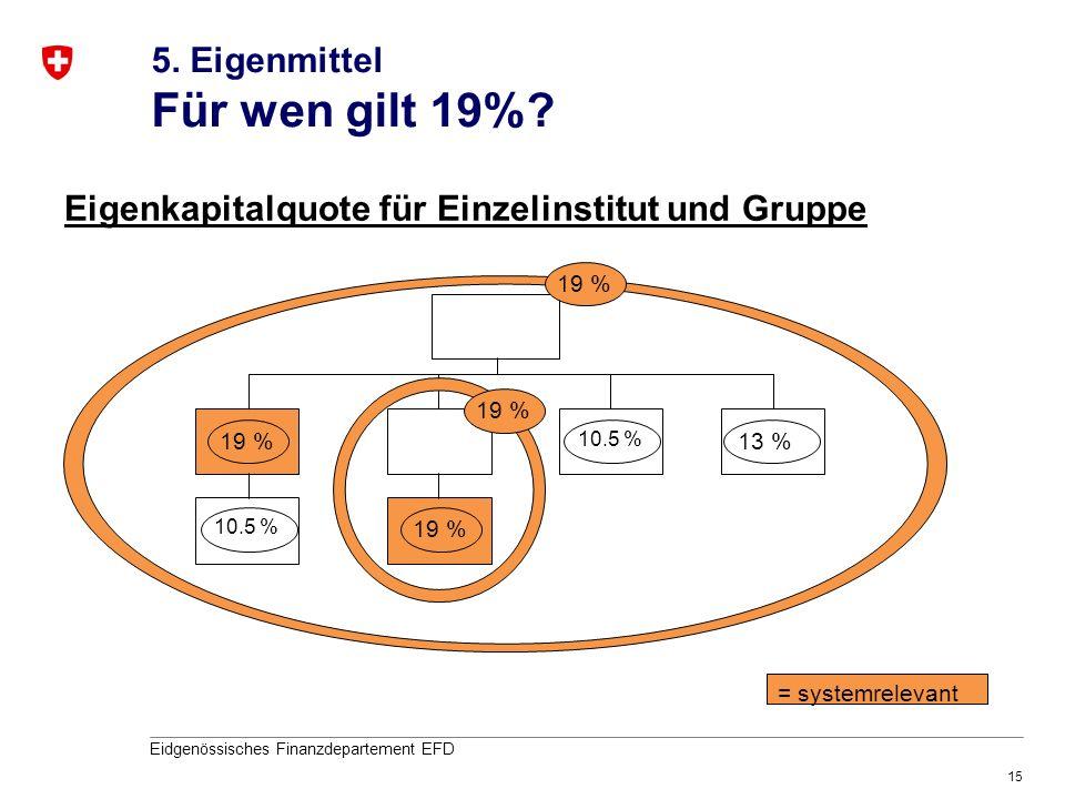 15 Eidgenössisches Finanzdepartement EFD 19 % 10.5 % = systemrelevant 13 % 10.5 % 19 % Eigenkapitalquote für Einzelinstitut und Gruppe 5. Eigenmittel