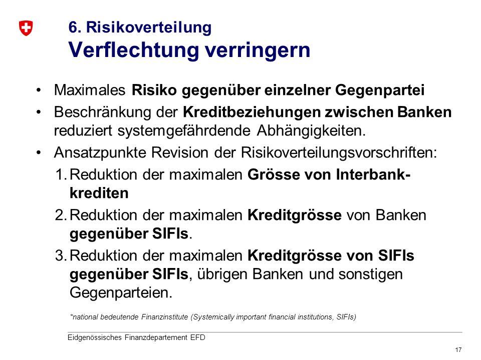 17 Eidgenössisches Finanzdepartement EFD 6. Risikoverteilung Verflechtung verringern Maximales Risiko gegenüber einzelner Gegenpartei Beschränkung der