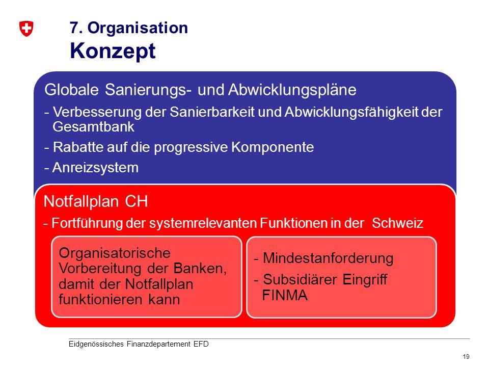 19 Eidgenössisches Finanzdepartement EFD 7. Organisation Konzept Globale Sanierungs- und Abwicklungspläne - Verbesserung der Sanierbarkeit und Abwickl