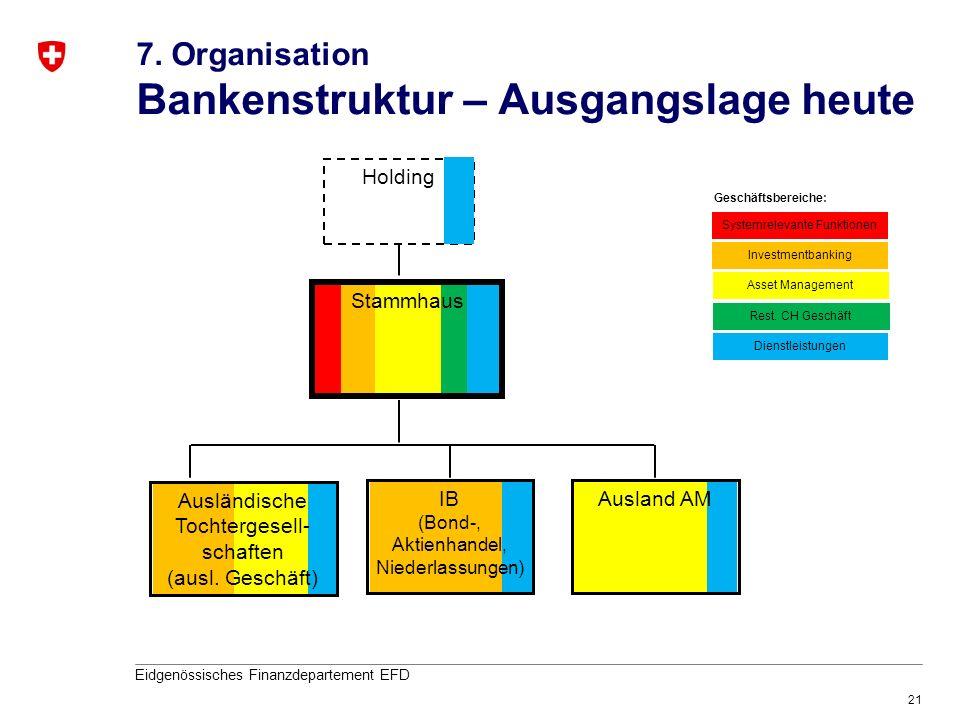 21 Eidgenössisches Finanzdepartement EFD Holding Ausländische Tochtergesell- schaften (ausl. Geschäft) 7. Organisation Bankenstruktur – Ausgangslage h