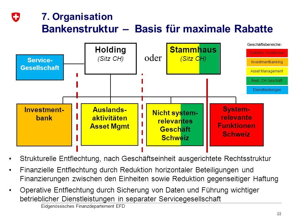 22 Eidgenössisches Finanzdepartement EFD Holding (Sitz CH) Investment- bank System- relevante Funktionen Schweiz Auslands- aktivitäten Asset Mgmt oder