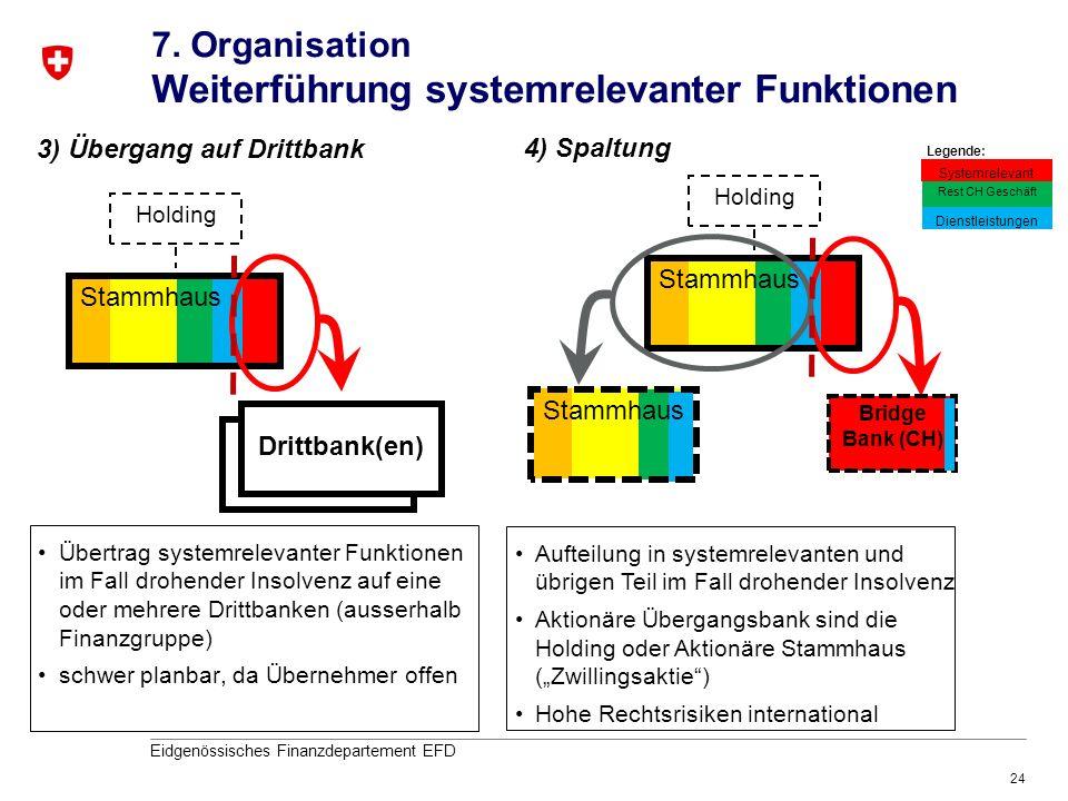 24 Eidgenössisches Finanzdepartement EFD Stammhaus 7. Organisation Weiterführung systemrelevanter Funktionen Holding Stammhaus Bridge Bank (CH) 4) Spa