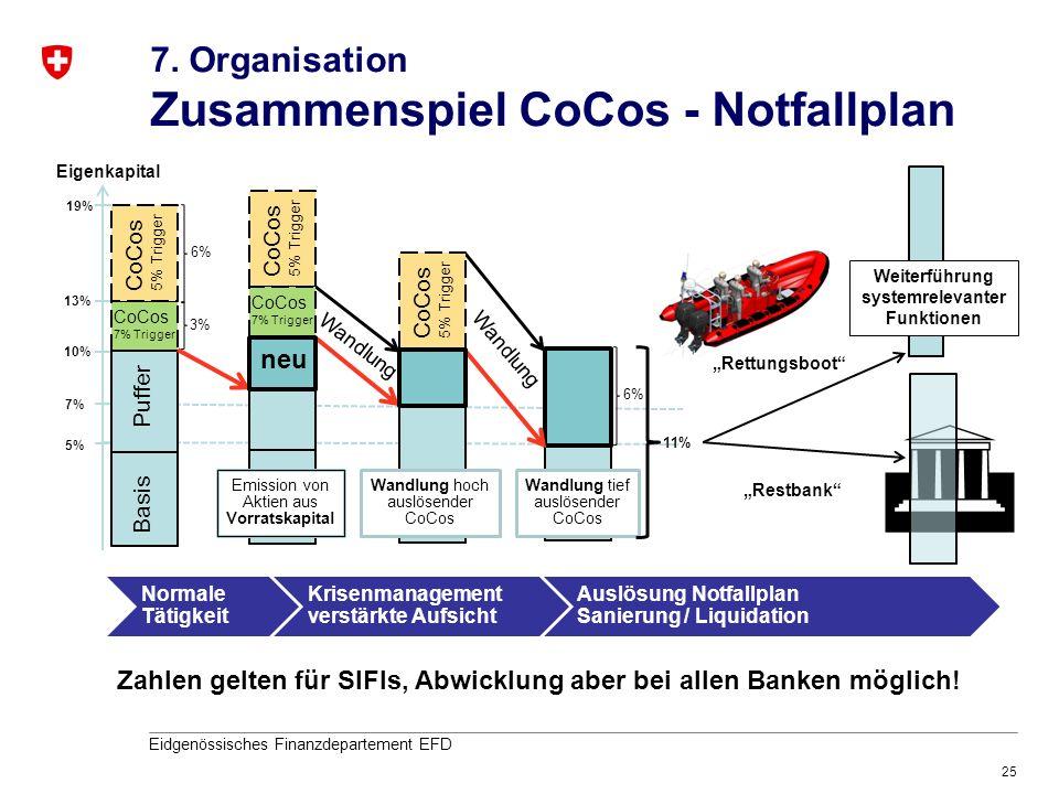 25 Eidgenössisches Finanzdepartement EFD Eigenkapital 13% 10% 7% 5% Weiterführung systemrelevanter Funktionen Normale Tätigkeit Krisenmanagement verst