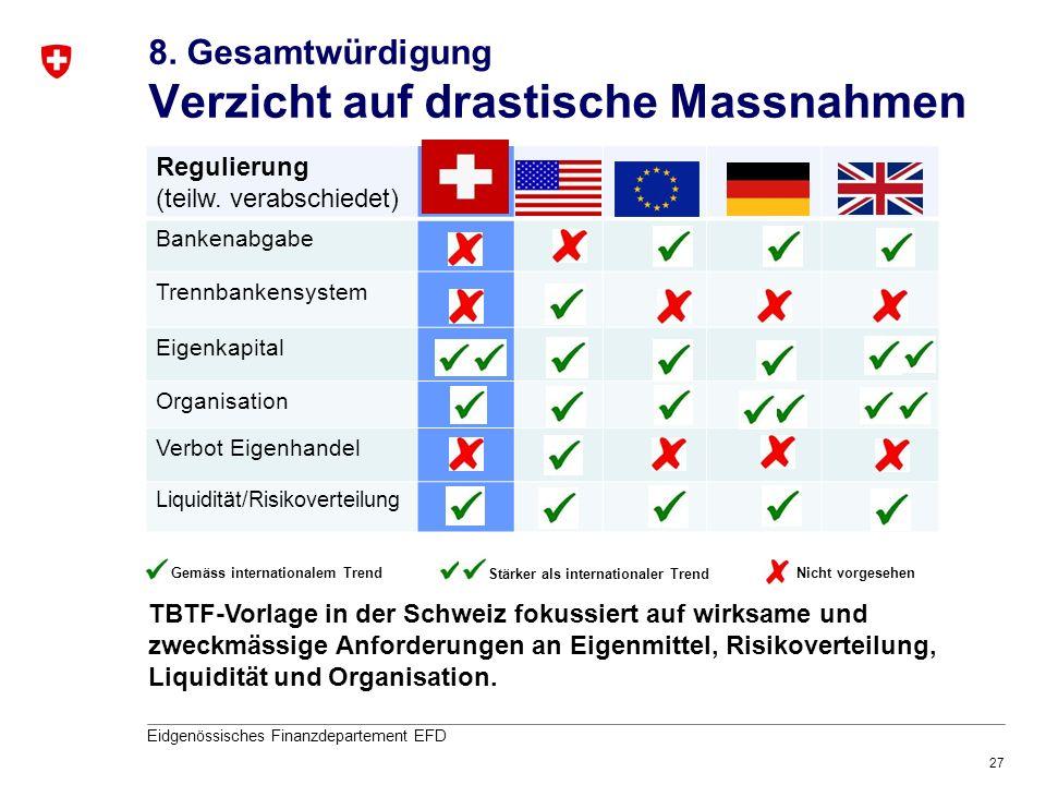 27 Eidgenössisches Finanzdepartement EFD Regulierung (teilw. verabschiedet) Bankenabgabe Trennbankensystem Eigenkapital Organisation Verbot Eigenhande