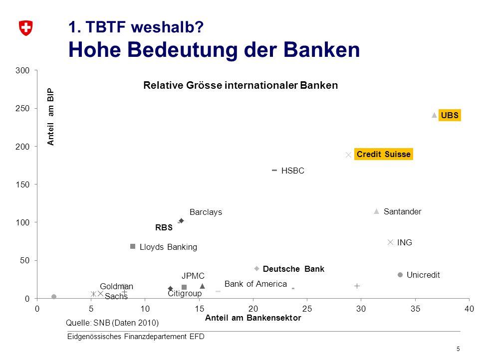 5 Eidgenössisches Finanzdepartement EFD 1. TBTF weshalb? Hohe Bedeutung der Banken Quelle: SNB (Daten 2010)