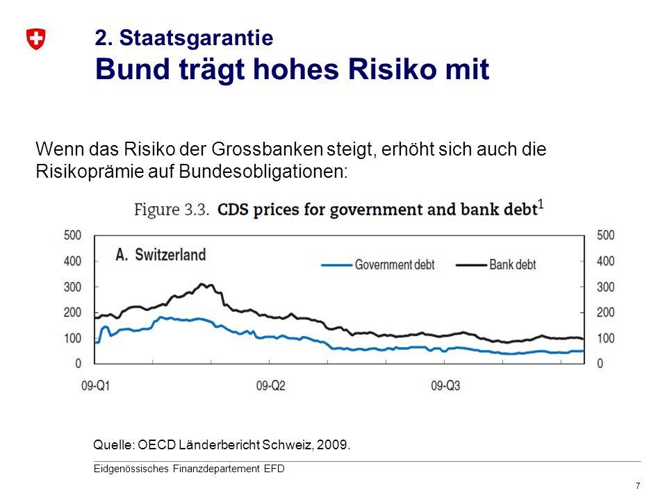 7 Eidgenössisches Finanzdepartement EFD Quelle: OECD Länderbericht Schweiz, 2009. Wenn das Risiko der Grossbanken steigt, erhöht sich auch die Risikop