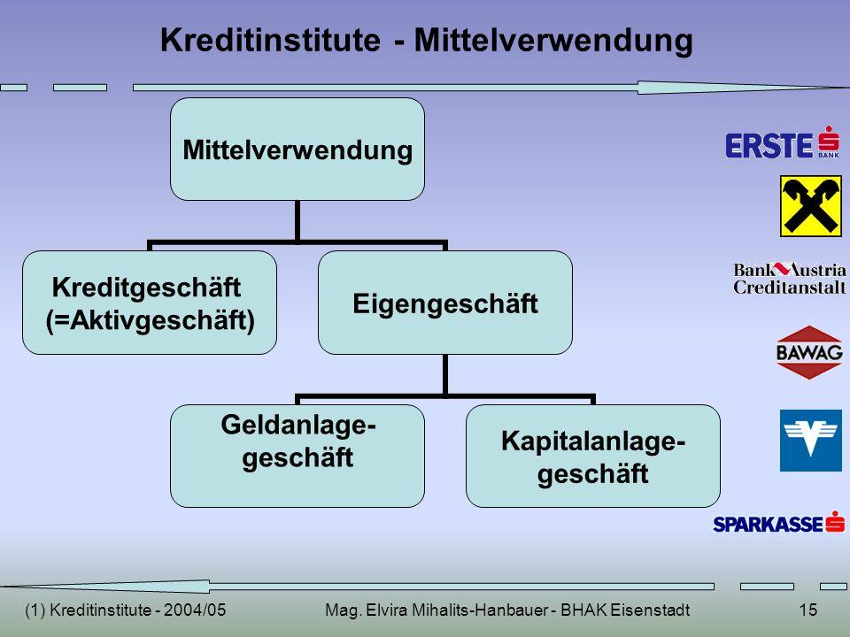 (1) Kreditinstitute - 2004/05Mag. Elvira Mihalits-Hanbauer - BHAK Eisenstadt15 Kreditinstitute - Mittelverwendung Mittelverwendun g Kreditgeschäft (=A