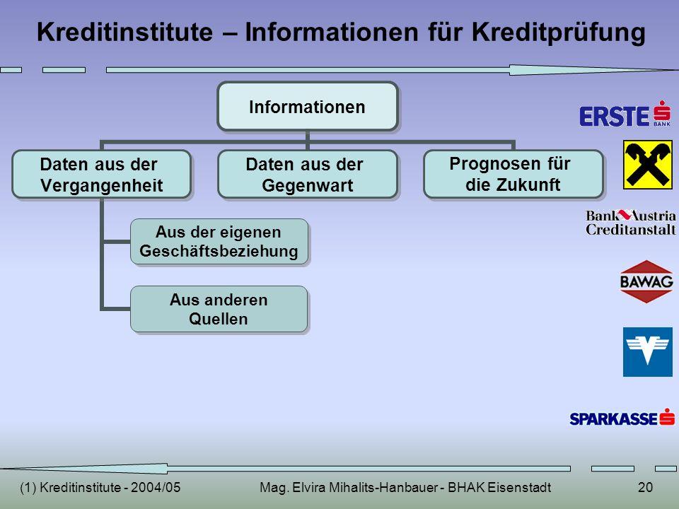 (1) Kreditinstitute - 2004/05Mag. Elvira Mihalits-Hanbauer - BHAK Eisenstadt20 Kreditinstitute – Informationen für Kreditprüfung Informationen Daten a