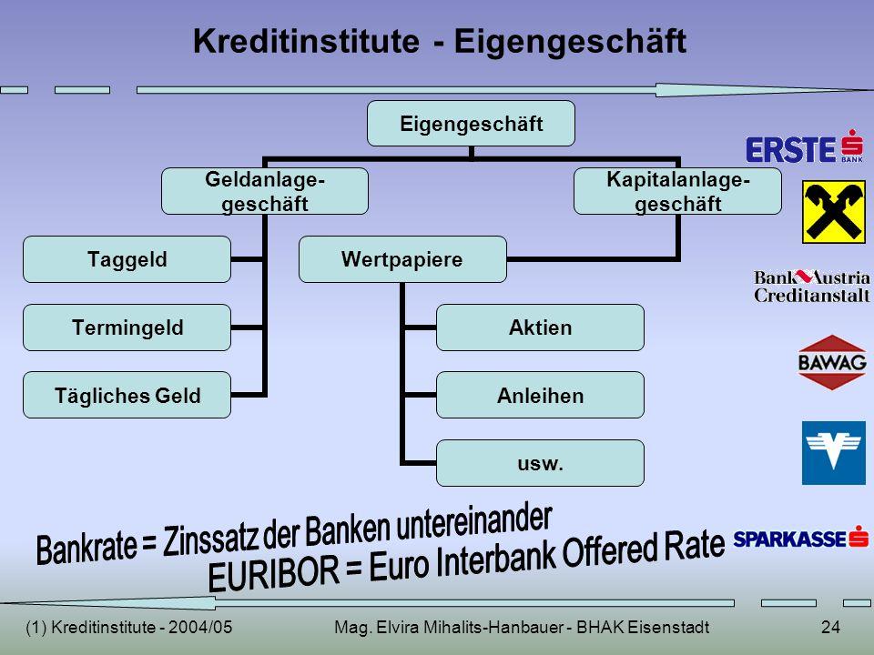 (1) Kreditinstitute - 2004/05Mag. Elvira Mihalits-Hanbauer - BHAK Eisenstadt24 Kreditinstitute - Eigengeschäft Eigengeschäft Geldanlage- geschäft Tagg