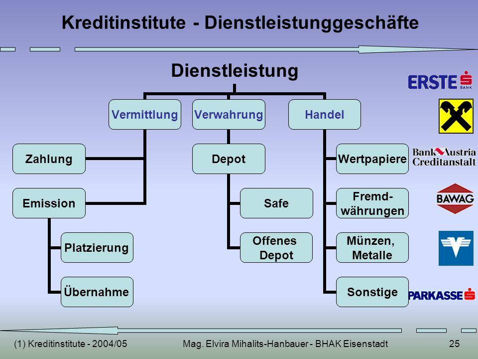 (1) Kreditinstitute - 2004/05Mag. Elvira Mihalits-Hanbauer - BHAK Eisenstadt25 Kreditinstitute - Dienstleistunggeschäfte Dienstleistung Vermittlung Za
