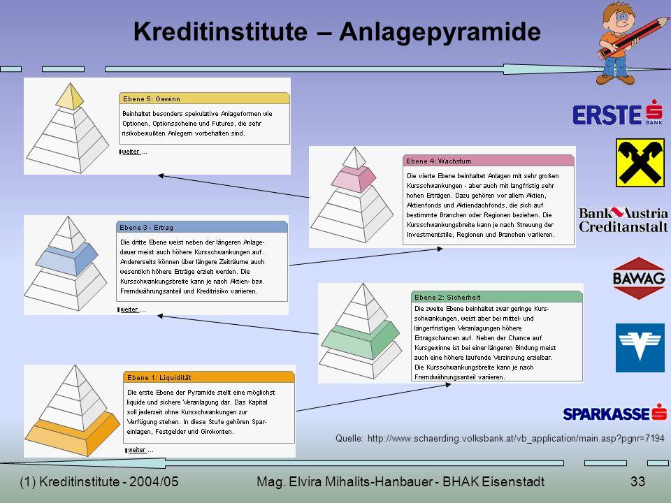 (1) Kreditinstitute - 2004/05Mag. Elvira Mihalits-Hanbauer - BHAK Eisenstadt33 Kreditinstitute – Anlagepyramide Quelle: http://www.schaerding.volksban