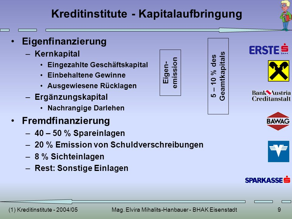 (1) Kreditinstitute - 2004/05Mag. Elvira Mihalits-Hanbauer - BHAK Eisenstadt9 Kreditinstitute - Kapitalaufbringung Eigenfinanzierung –Kernkapital Eing