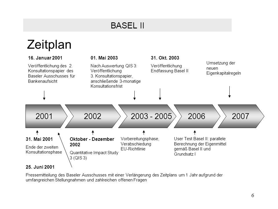 6 Zeitplan 16. Januar 2001 Veröffentlichung des 2. Konsultationspapier des Baseler Ausschusses für Bankenaufsicht 01. Mai 2003 Nach Auswertung QIS 3: