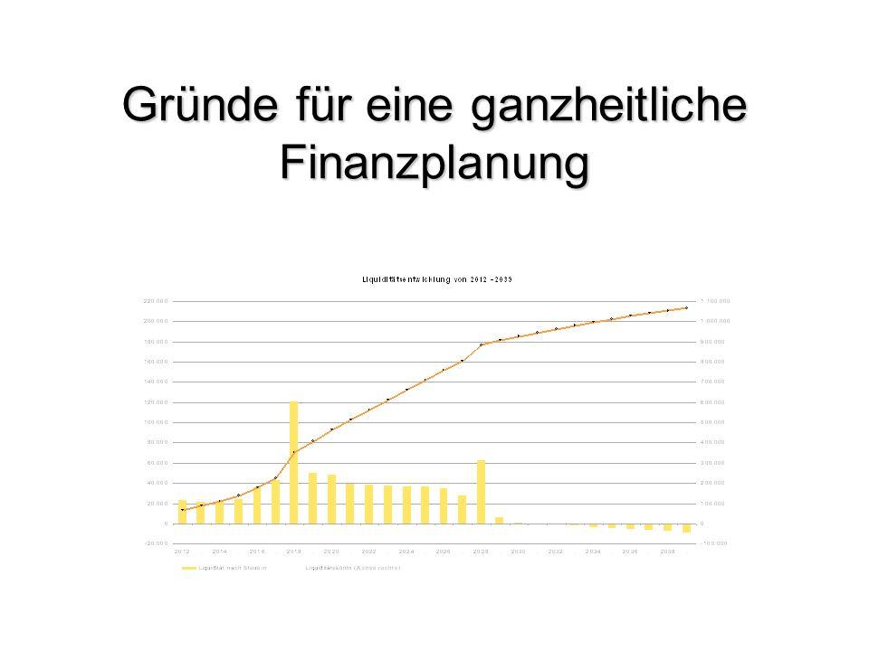 Gründe für eine ganzheitliche Finanzplanung