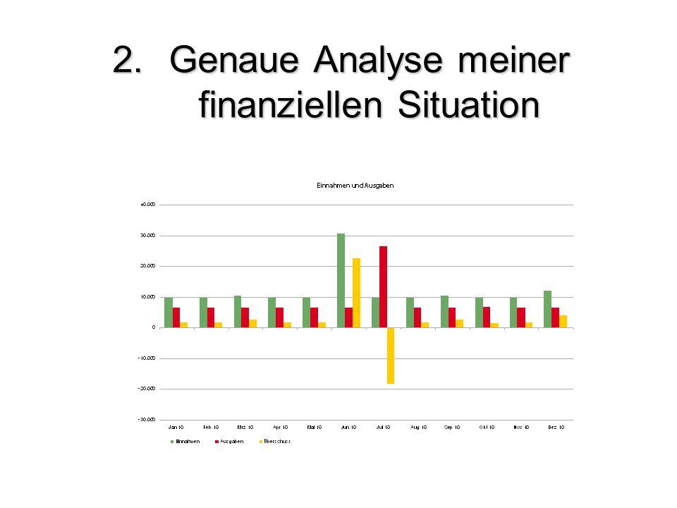 2. Genaue Analyse meiner finanziellen Situation