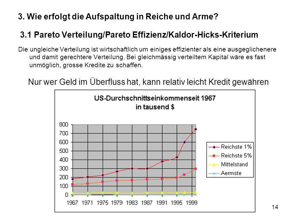 14 3. Wie erfolgt die Aufspaltung in Reiche und Arme? 3.1 Pareto Verteilung/Pareto Effizienz/Kaldor-Hicks-Kriterium Die ungleiche Verteilung ist wirts