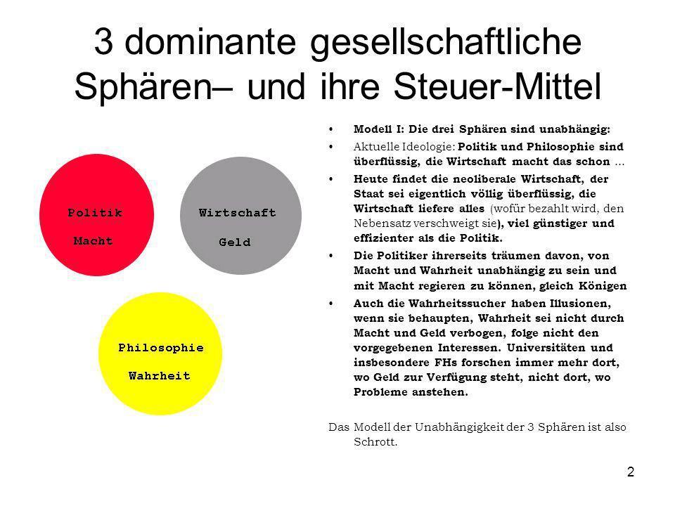 2 3 dominante gesellschaftliche Sphären– und ihre Steuer-Mittel Modell I: Die drei Sphären sind unabhängig: Aktuelle Ideologie: Politik und Philosophi