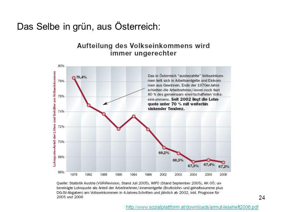 24 Das Selbe in grün, aus Österreich: http://www.sozialplattform.at/downloads/armut-leseheft2006.pdf