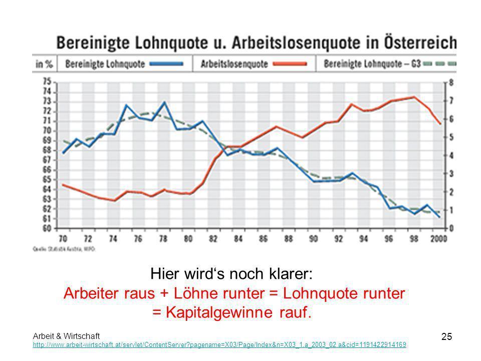 25 Hier wirds noch klarer: Arbeiter raus + Löhne runter = Lohnquote runter = Kapitalgewinne rauf. Arbeit & Wirtschaft http://www.arbeit-wirtschaft.at/
