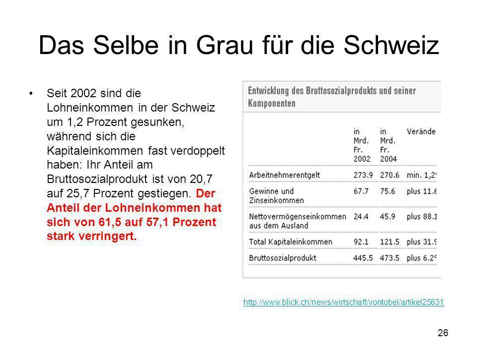 26 Das Selbe in Grau für die Schweiz Seit 2002 sind die Lohneinkommen in der Schweiz um 1,2 Prozent gesunken, während sich die Kapitaleinkommen fast v