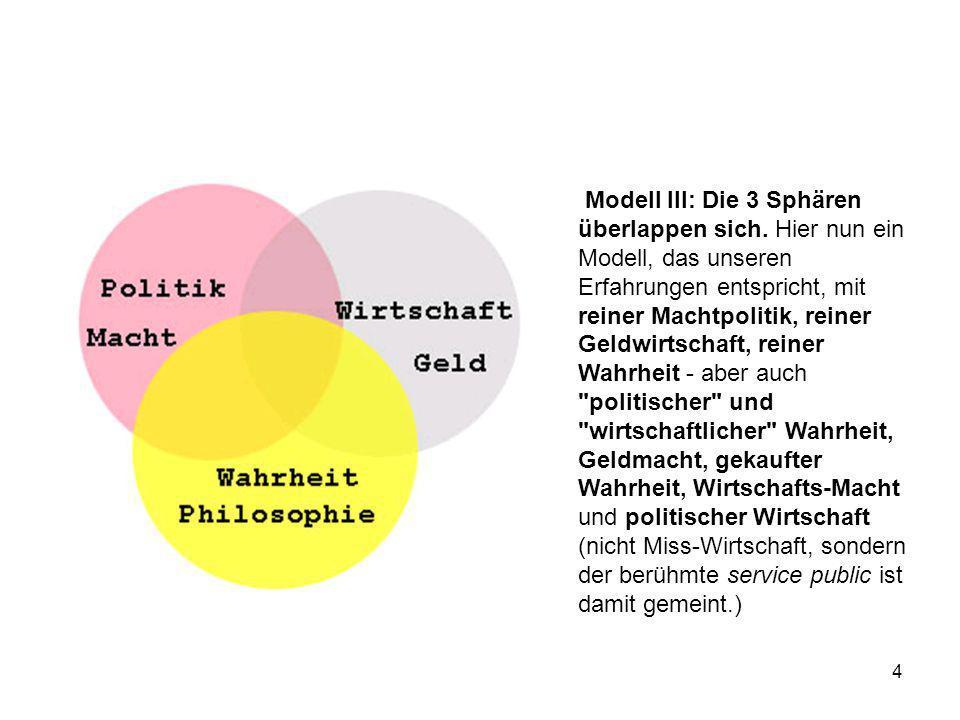 4 Modell III: Die 3 Sphären überlappen sich. Hier nun ein Modell, das unseren Erfahrungen entspricht, mit reiner Machtpolitik, reiner Geldwirtschaft,